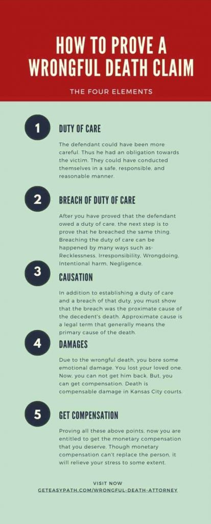 Wrongful Death Attorney Infographic
